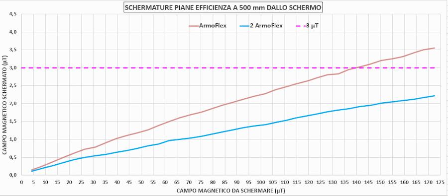 schermature piano efficienza